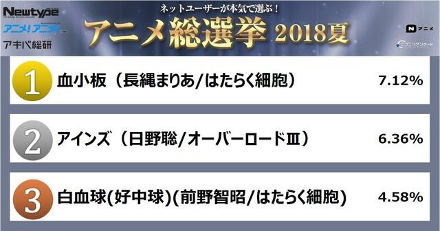 2018夏_人気No.1アニメキャラ