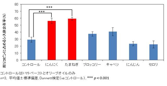 図1.野菜がリコピンのシス体への構造変化に与える影響