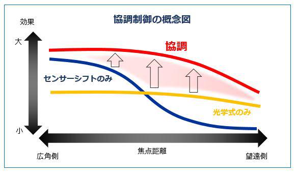 協調制御の概念図