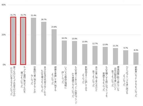 (図4)増税による消費意識の変化