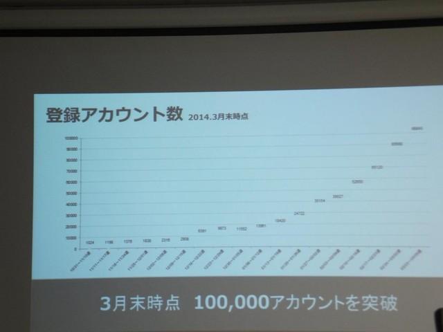 2014年3月末時点で10万アカウントを突破。