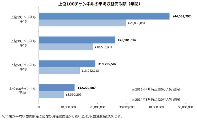 上位100チャンネルの平均収益受取額_年間