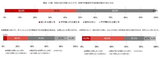 グラフ5-7