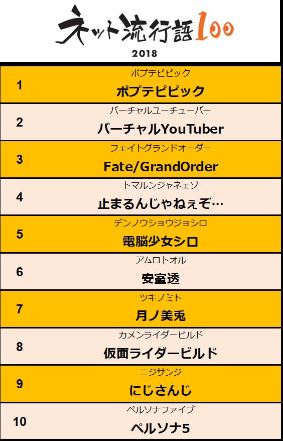 年間TOP10