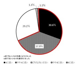 (図5)外でお酒を飲む機会が減った人の、自宅で飲むお酒の選び方