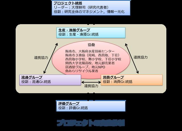 プロジェクト実施体制