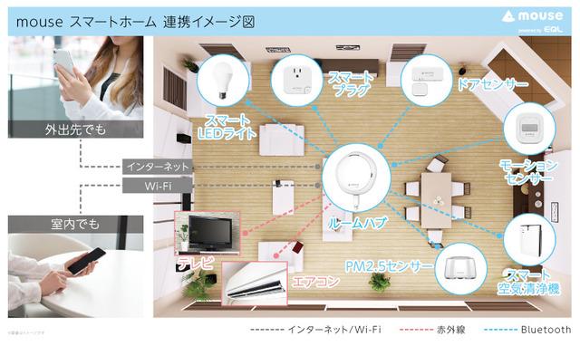 mouseスマートホーム_連携イメージ図