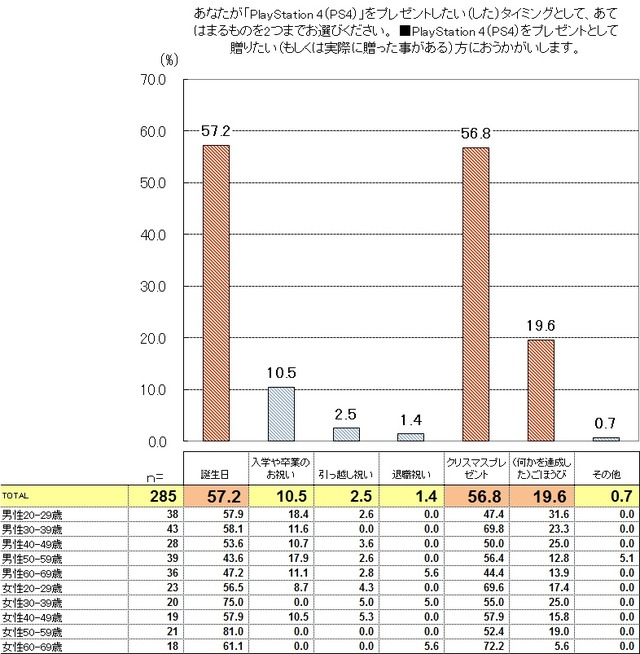 調査結果2_表・グラフ