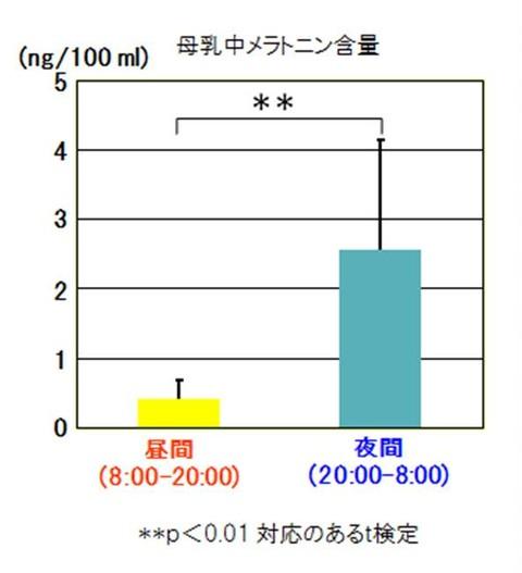 母乳中メラトニン含量グラフ