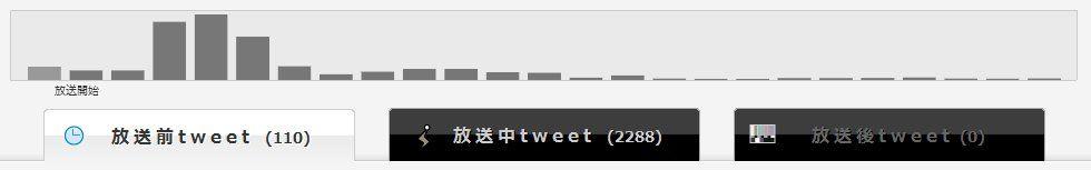 面白い生放送がわかる新機能 ニコ生の「ルーキーランキング」と「Tweetまとめ」を試した