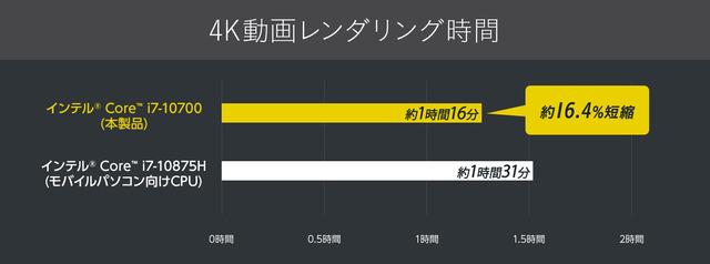 201210_DAIV 7N_4K動画レンダリング時間