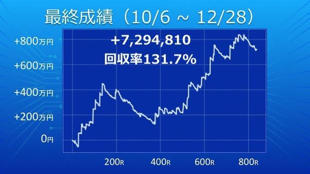 最終成績_グラフ