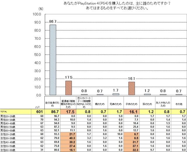 調査結果3_表・グラフ