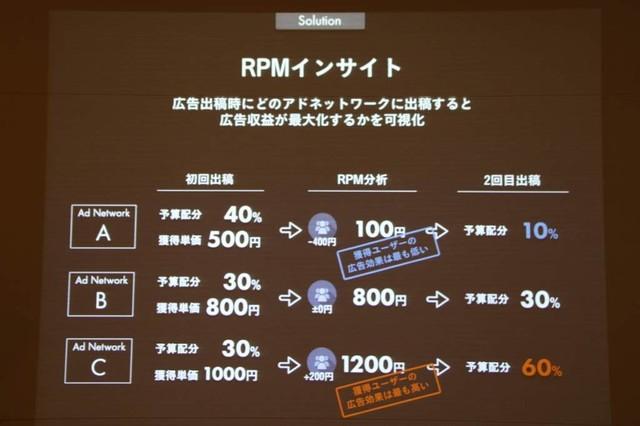 RPMインサイト