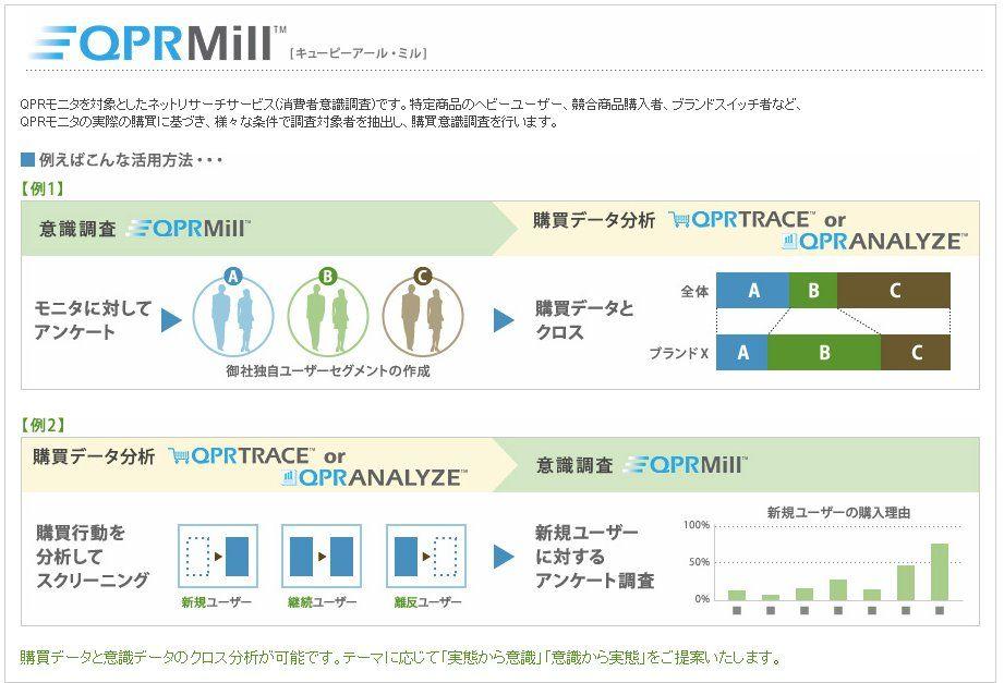 購買意欲を知りたいなら! 業界最大のモニタ数を誇るマクロミルのQPR調査