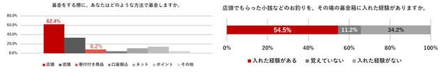 グラフ3-4