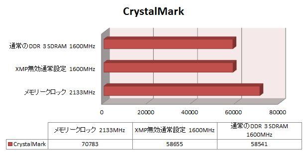 CrystalMarkのスコア