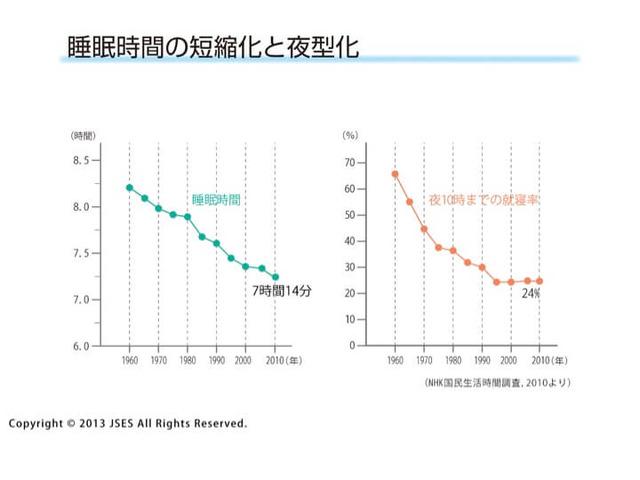日本人の睡眠時間推移グラフ