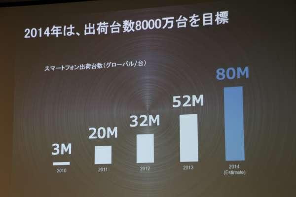 2014年は8,000万台~1億台の出荷を目標としている