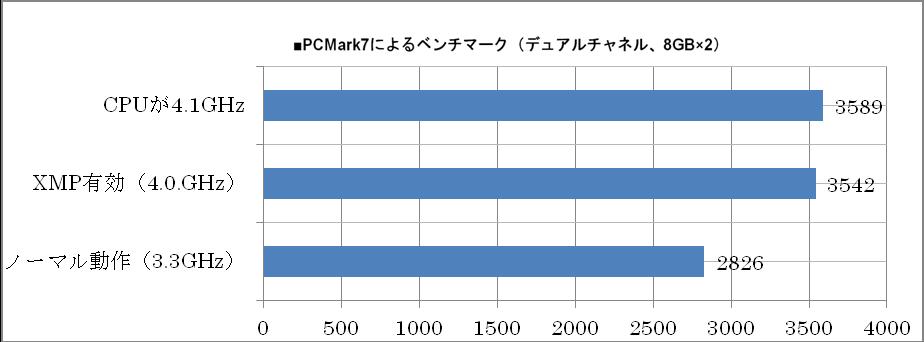 メモリーチャンネルの数の差でデュアルチャネルでは若干低いスコアとなっている。