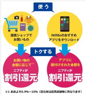 「NifMo バリュープログラム」利用イメージ