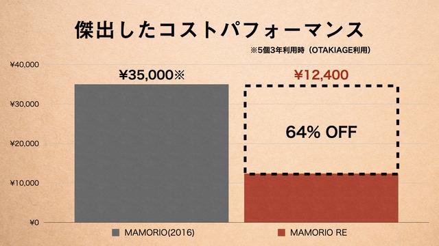 超小型紛失防止デバイス「MAMORIO RE」02