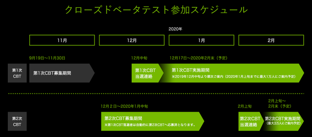 GeForce NOW Powered by SoftBank_スケジュール