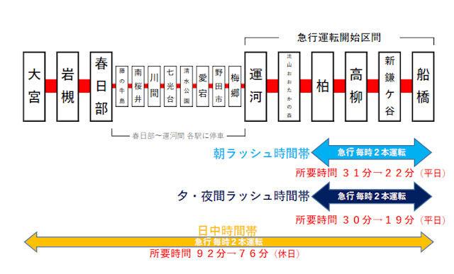 急行停車駅と所要時間短縮イメージ