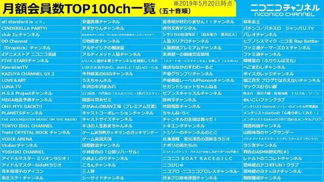 月額会員数TOP100