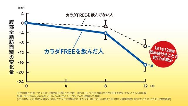 腹部前脂肪面積の変化量