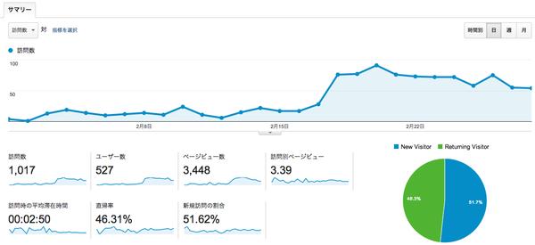 analytics201402