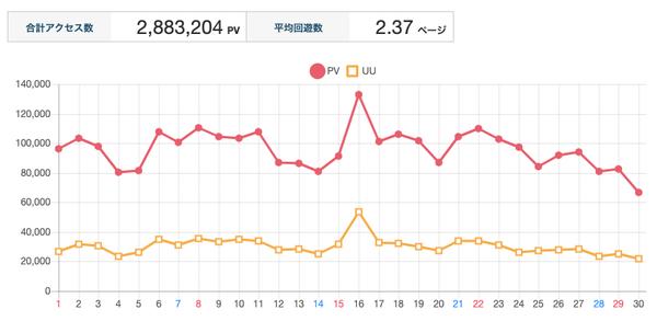 9月PV数