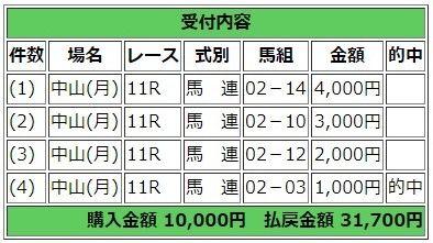 12/28(木) 第34回 ホープフルステークス(GI) part2 YouTube動画>3本 ->画像>7枚