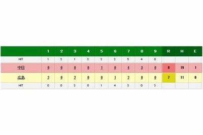 中日が大逆転勝利今季最多19安打で終盤に一気7得点広島、救援崩れ痛恨