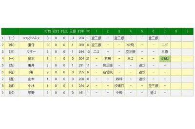 広島・大瀬良、7回2死までノーノー快投も…巨人・岡本が痛烈な二塁打で阻止