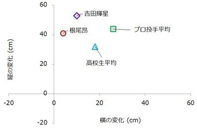 プロ大注目!大阪桐蔭・根尾昂投手の球質データを公開!カット系の速球とは?
