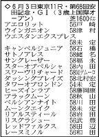 【安田記念展望】デムーロ騎手騎乗予定のスワーヴリチャードがG1連勝へ