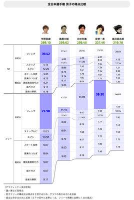 【フィギュア全日本男子フリー・グラフィック解析】ふがいない上位陣と宇野の差とは