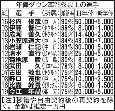 楽天史上ワースト…今江75%減、1・5億円減俸