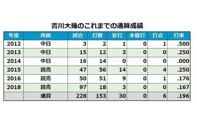巨人畠は「28」→「31」に、吉川大も…各球団発表、28日の背番号は?
