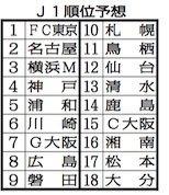 適材適所の補強に成功したFC東京今年こそJ1制覇