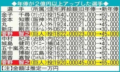 菅野シンゴジラ級?松井秀喜超え巨人史上最高年俸