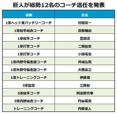 巨人が村田氏、斎藤氏ら総勢12名のコーチ退任を発表新体制に向けスタート