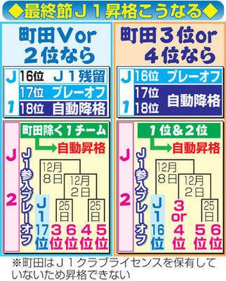 大混戦J2きょう運命の最終節J1の命運握る町田