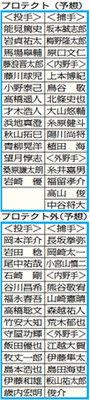 どうなる阪神のプロテクト金本チルドレン外れる!?