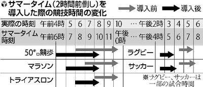 東京五輪マラソン「夜やったらどうか」と提案も