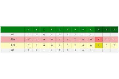 阪神・藤浪が849日ぶり完封勝利9回5安打7Kで中日打線圧倒打席でも2安打