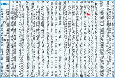 阪神20代本塁打ビリ!広島と88本差/データ連載