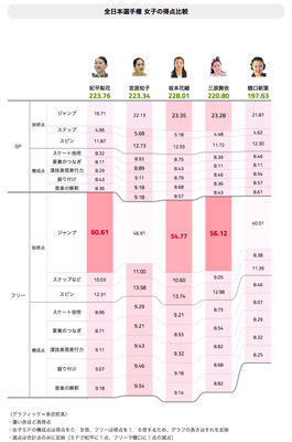 【フィギュア全日本女子フリー・グラフィック解析】坂本を逆転優勝に導いたもの