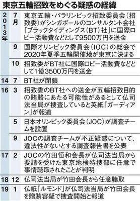 2億3千万円の趣旨、JOC側と仏当局で対立
